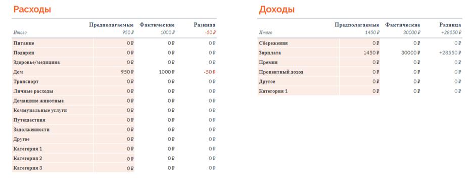 google таблица для ведения бюджета
